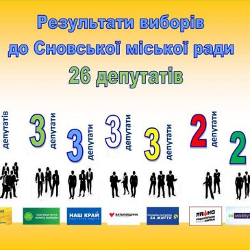 Про реєстрацію обраних депутатів Сновської міської ради